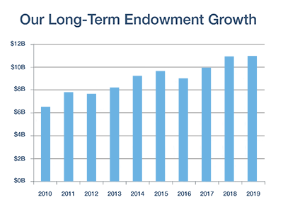 Endowment Growth